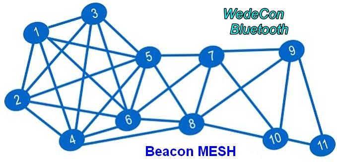 Blutooth MESH Beacon gateway nb-iot elektronikudvikling  Cloud server connect