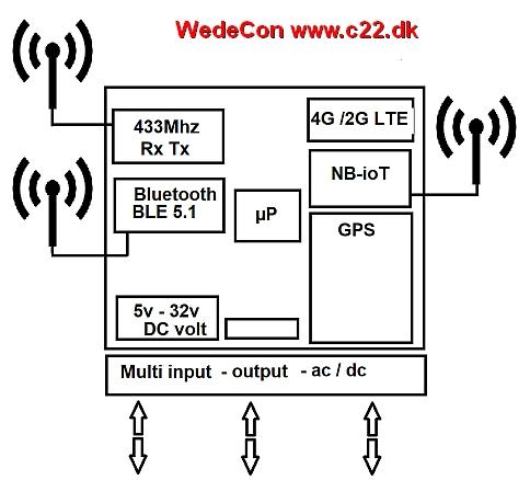 Bluetooth Gateway Beacon gateway Blue gateway