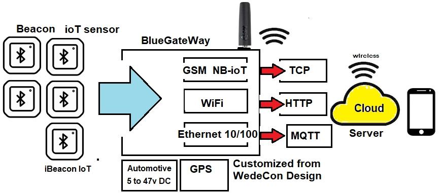 blueGateways iioT automotive Bluetooth Gateway Bluetooth Gateway to cloud nanogateway nanolink